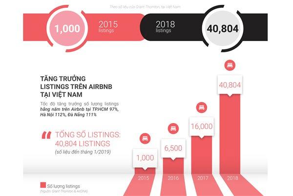 Báo cáo Airbnb tại Việt Nam